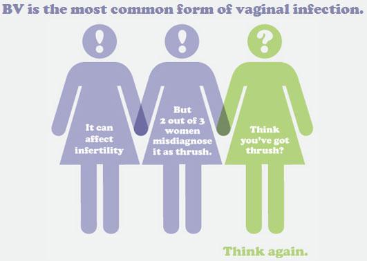 cogbf women - bacterial vaginosis (bv), Human body